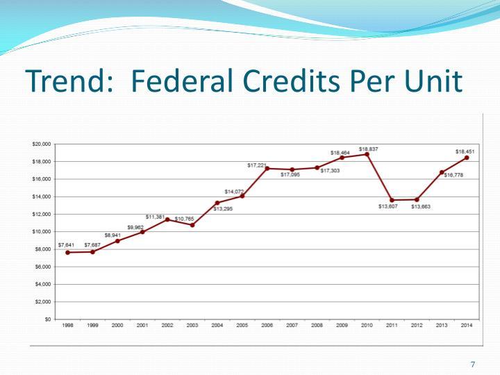 Trend:  Federal Credits Per Unit