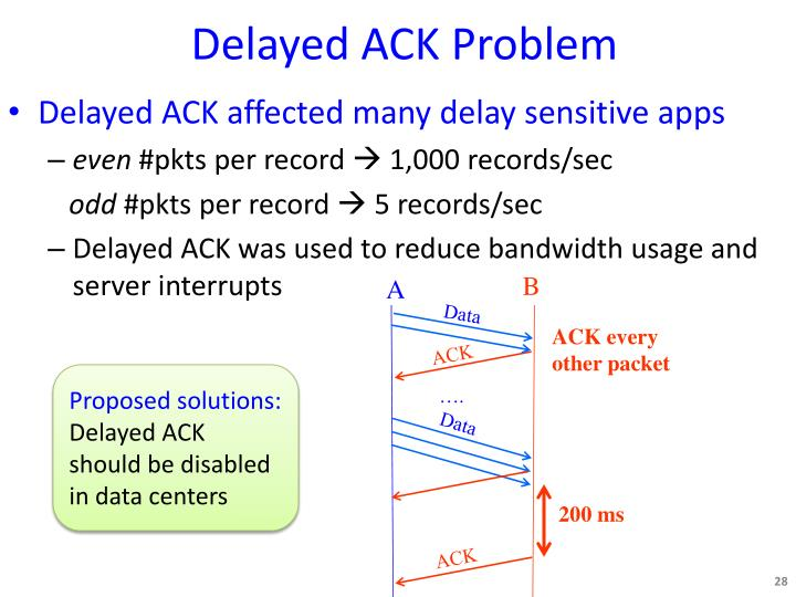Delayed ACK Problem