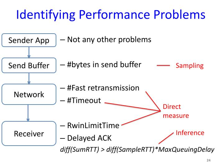 Identifying Performance Problems