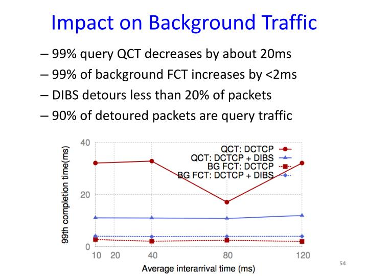 Impact on Background Traffic