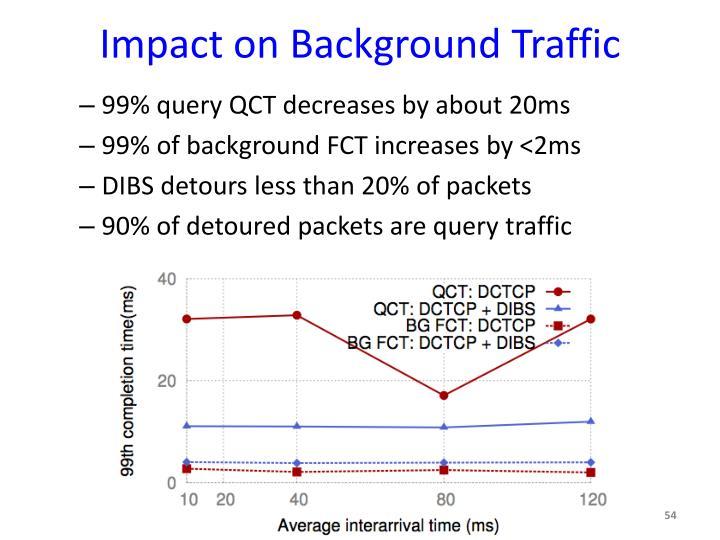 Impact on Background Traffic