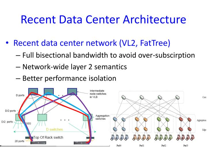 Recent Data Center Architecture