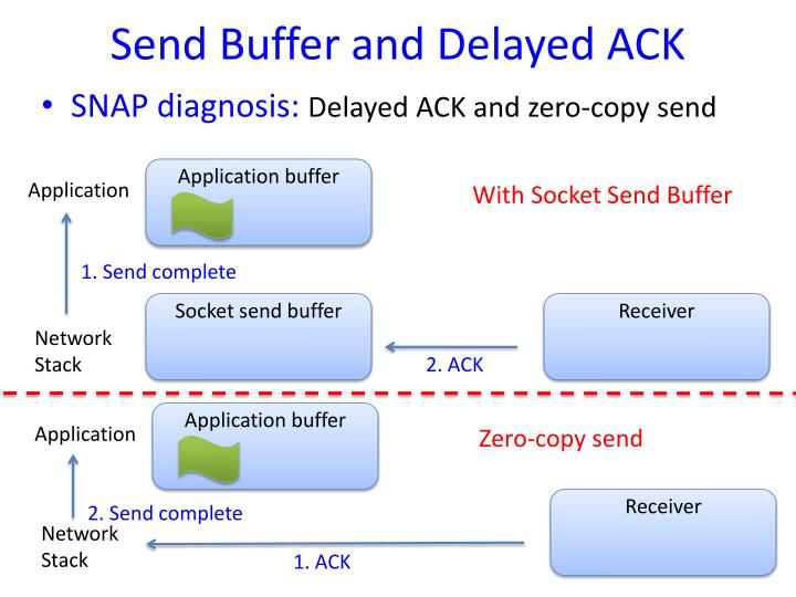 Send Buffer and Delayed ACK