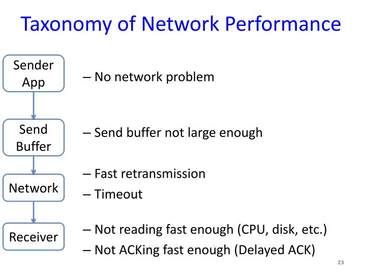 Taxonomy of Network Performance