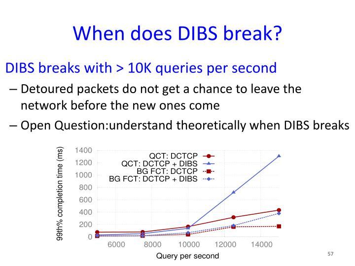 When does DIBS break?