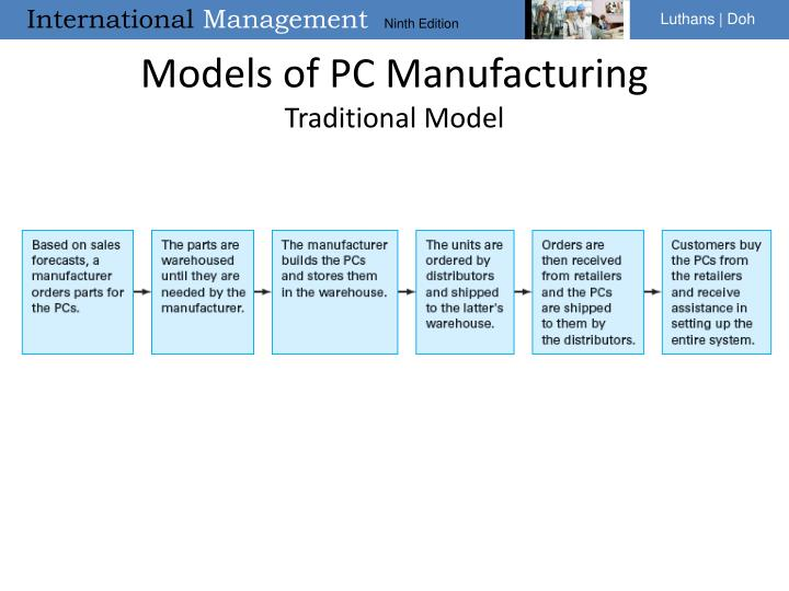 Models of PC Manufacturing