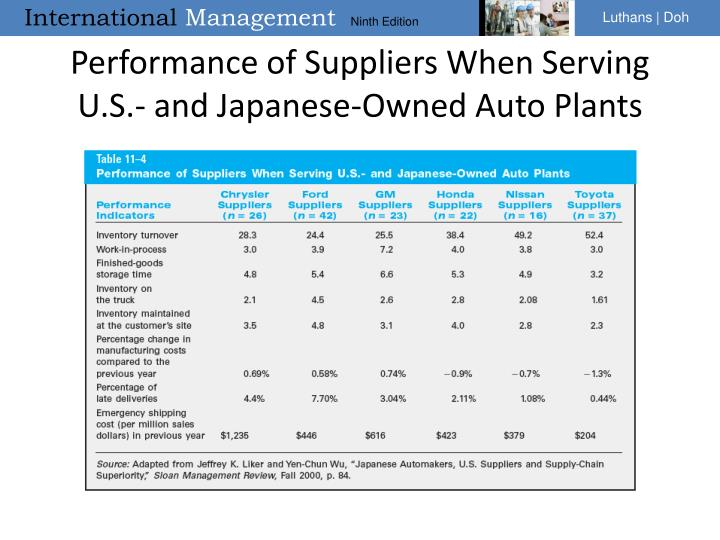 Performance of Suppliers When Serving U.S.- and Japanese-Owned Auto Plants