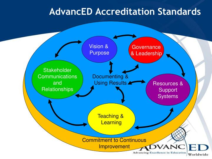 AdvancED Accreditation Standards