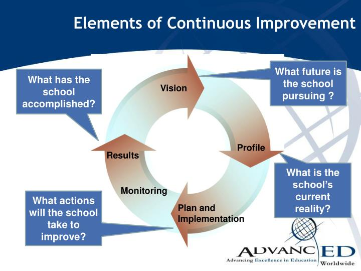 Elements of Continuous Improvement