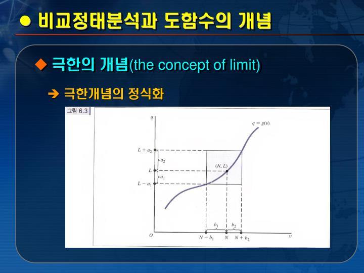 비교정태분석과 도함수의 개념