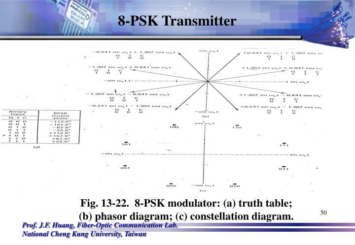 8-PSK Transmitter