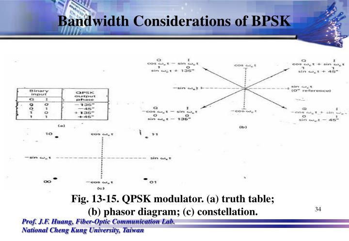 Bandwidth Considerations of BPSK