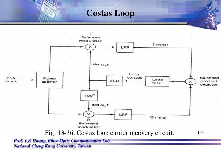Costas Loop