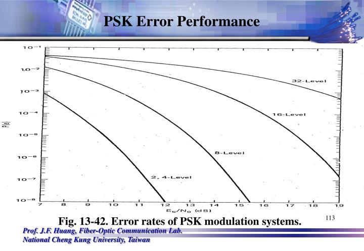 PSK Error Performance