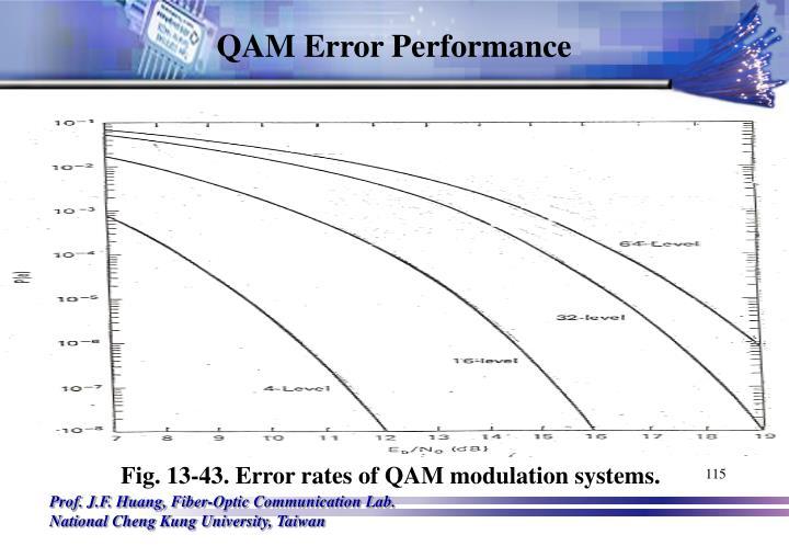 QAM Error Performance