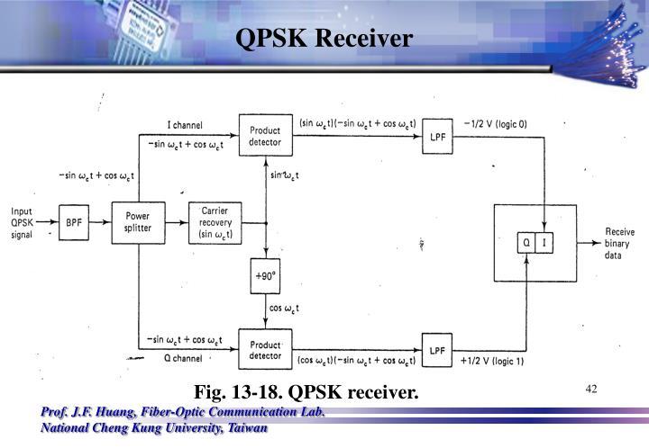 QPSK Receiver