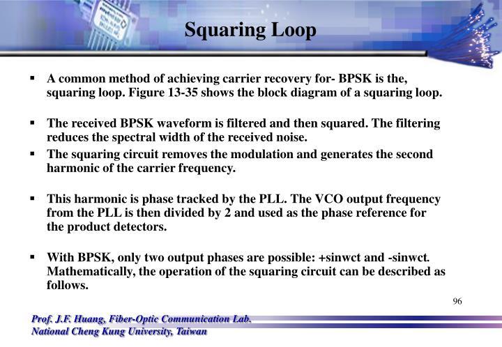 Squaring Loop