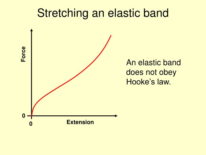 Stretching an elastic band