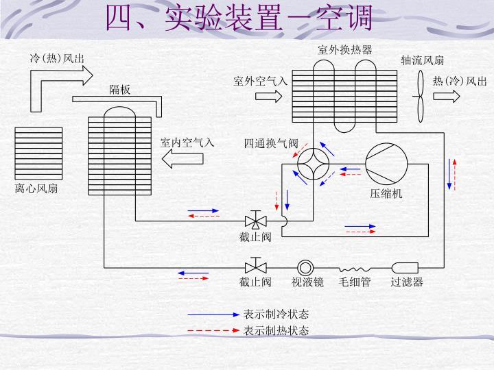 四、实验装置-空调