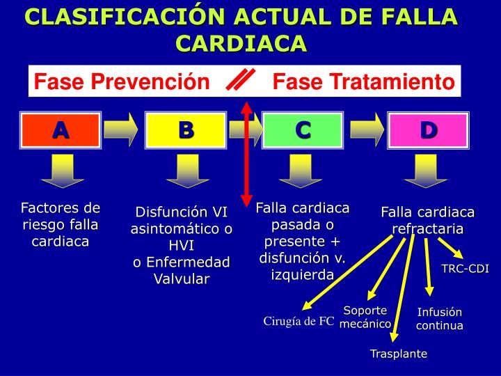 CLASIFICACIÓN ACTUAL DE FALLA CARDIACA