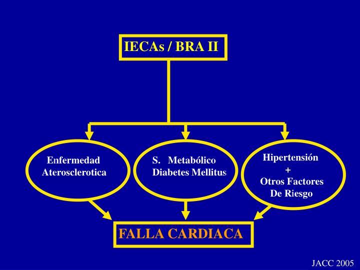 IECAs / BRA II
