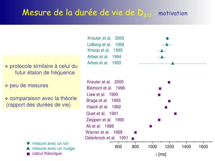 Mesure de la durée de vie de D