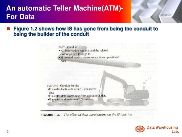 An automatic Teller Machine(ATM)- For Data