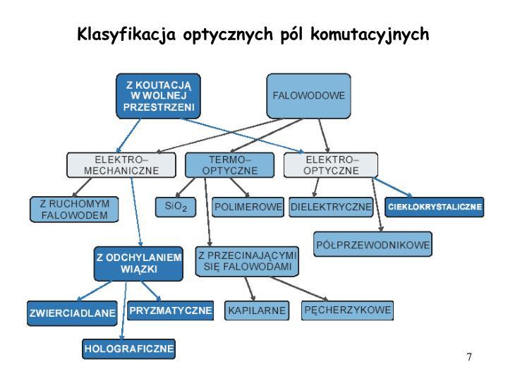 Klasyfikacja optycznych pl komutacyjnych