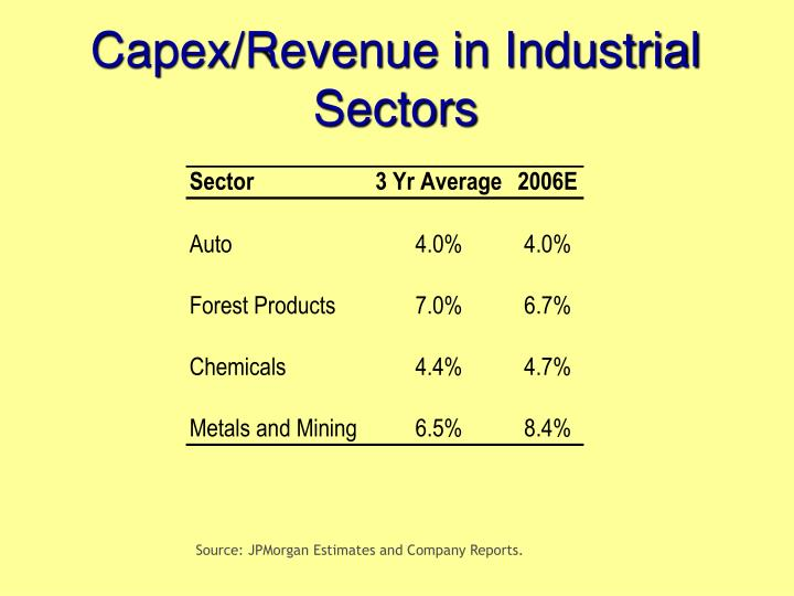 Capex/Revenue in Industrial Sectors