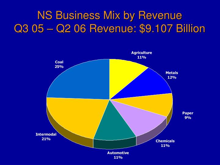 NS Business Mix by Revenue