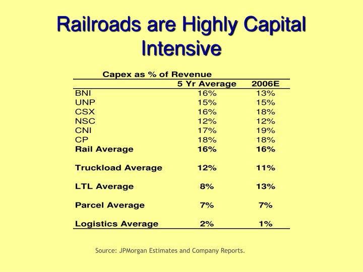 Railroads are Highly Capital Intensive