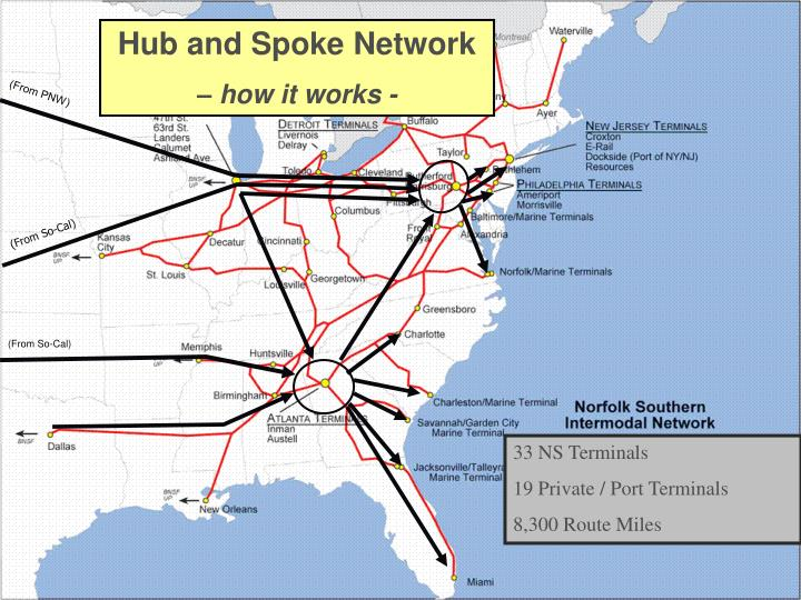 Hub and Spoke Network
