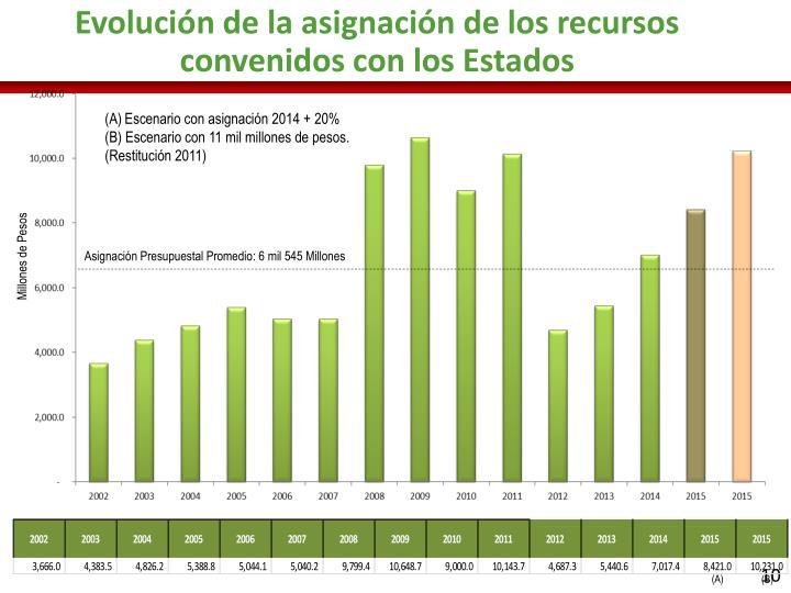 Evolución de la asignación de los recursos convenidos con los Estados