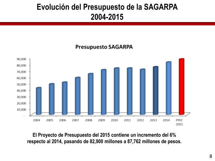 Evolución del Presupuesto de la SAGARPA