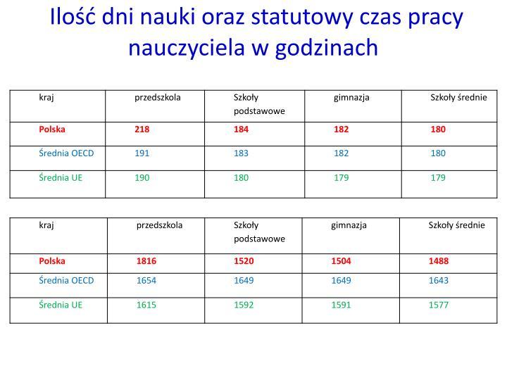 Ilość dni nauki oraz statutowy czas pracy nauczyciela w