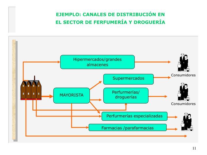 EJEMPLO: CANALES DE DISTRIBUCIÓN EN EL SECTOR DE FERFUMERÍA Y DROGUERÍA