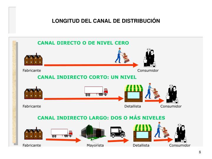 LONGITUD DEL CANAL DE DISTRIBUCIÓN