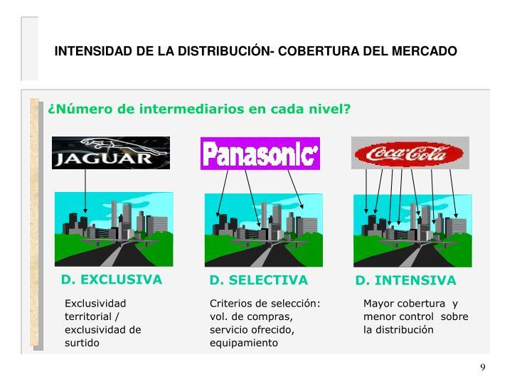 INTENSIDAD DE LA DISTRIBUCIÓN- COBERTURA DEL MERCADO
