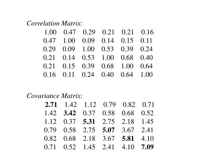 Correlation Matrix: