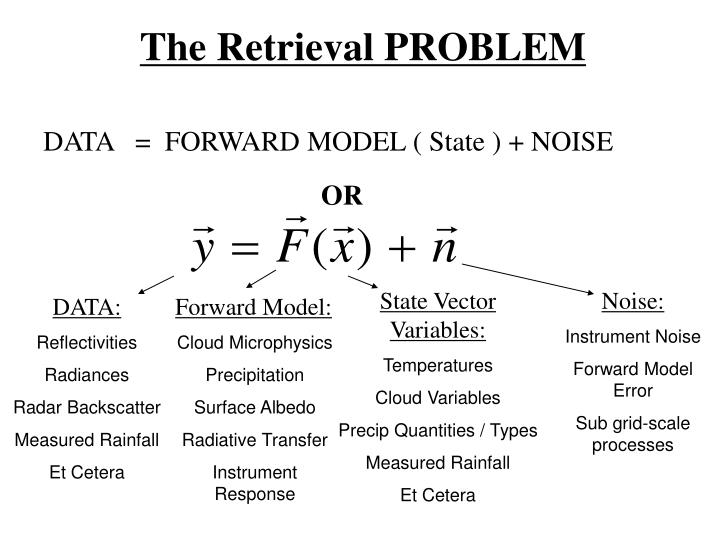 The Retrieval PROBLEM