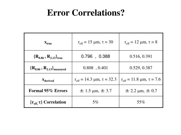 Error Correlations?