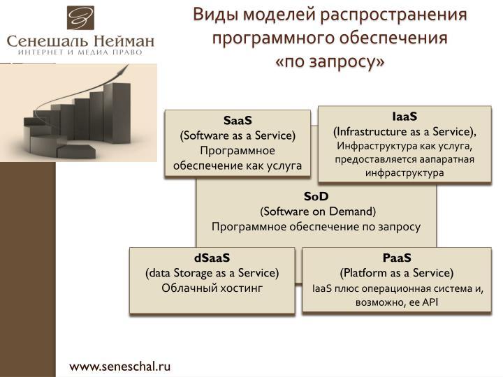 Виды моделей распространения программного обеспечения