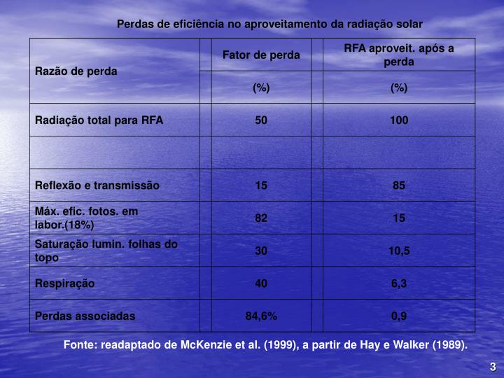 Perdas de eficincia no aproveitamento da radiao solar