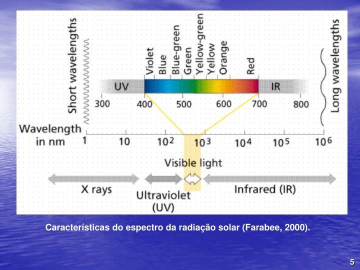 Caractersticas do espectro da radiao solar (Farabee, 2000).
