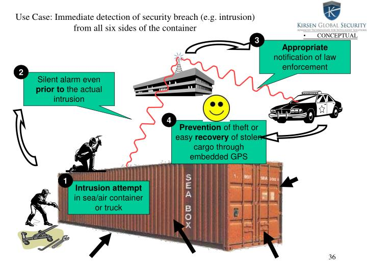 Use Case: Immediate detection of security breach (e.g. intrusion) from all six sides of the container