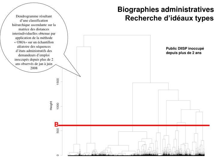 Dendrogramme résultant d'une classification hiérarchique ascendante sur la matrice des distances interindividuelles obtenue par application de la méthode «OMA» sur un échantillon aléatoire des séquences d'états administratifs des demandeurs d'emploi inoccupés depuis plus de 2 ans observés de jan à juin 2008