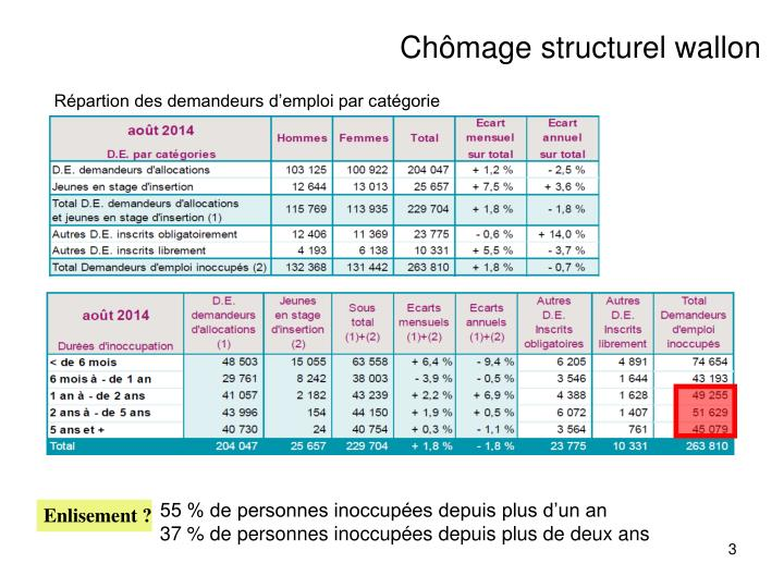 Chômage structurel wallon