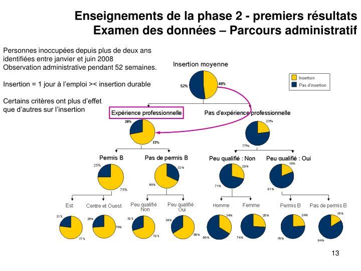 Enseignements de la phase 2 - premiers résultats