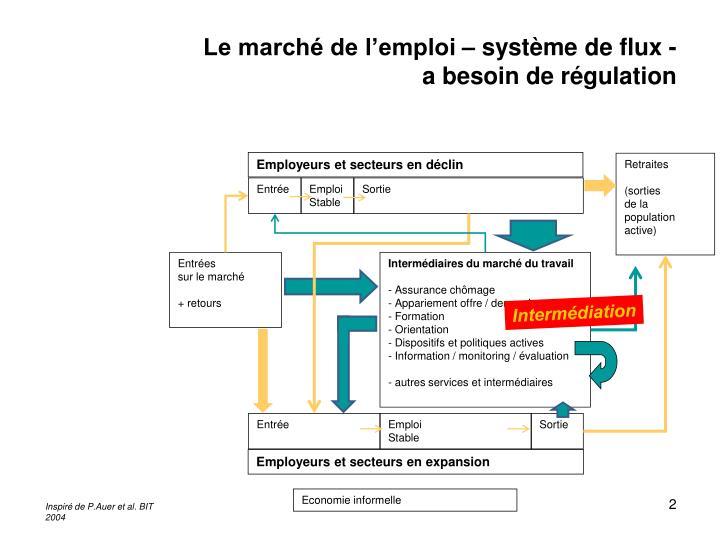 Le marché de l'emploi – système de flux -