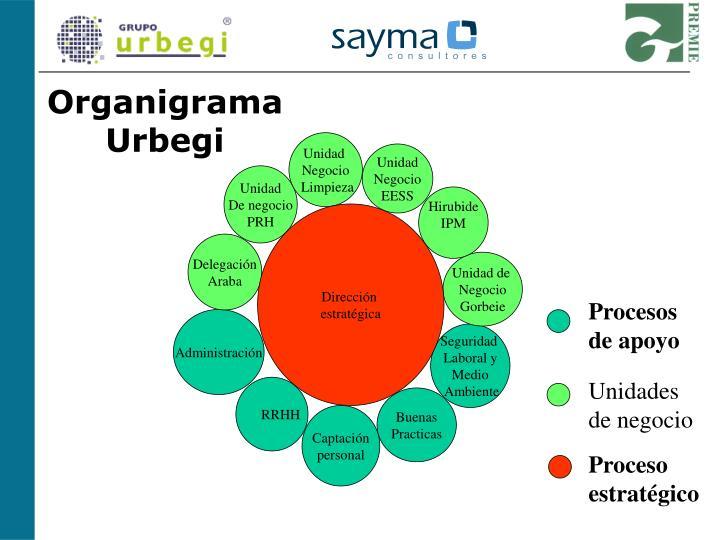 Organigrama  Urbegi